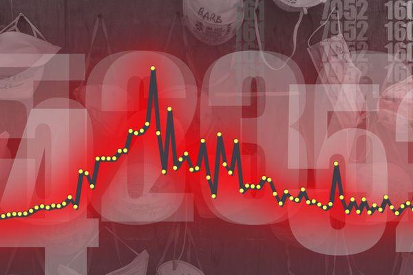 Covid : taux d'incidence, la Corse franchie la barre des 200 cas au 17 octobre 2020.