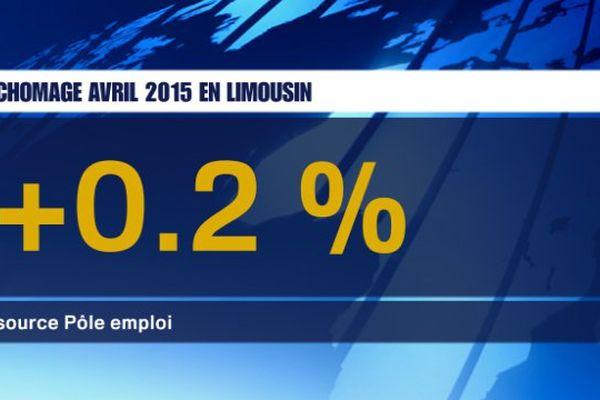 Chômage avril 2015 en Limousin. Catégorie A.