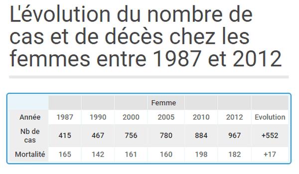 L'évolution du nombre de cas et de décès chez les femmes entre 1987 et 2012, dans l'Hérault