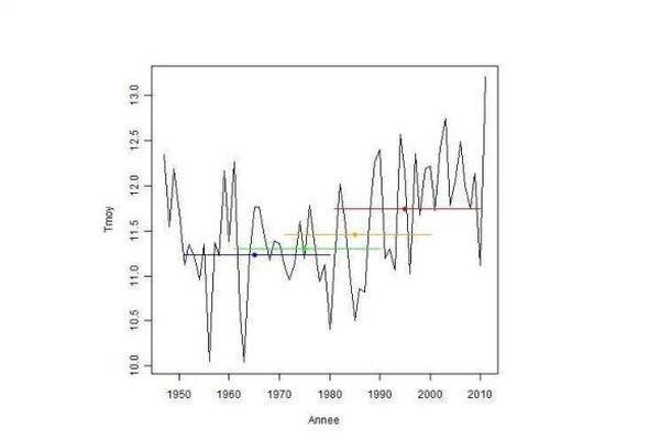 Moyenne trentenaire des températures moyennes annuelles
