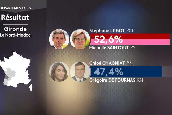 Grégoire de Fournas n'est pas réélu sur le canton du Nord Médoc en Gironde. Victoire du binôme d'Union de la Gauche avec Stéphane Le Bot (PCF) et Michelle Saintout (PS).