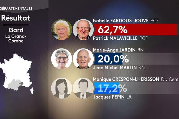 Résultat du premier tour des élections départementales pour le canton de La Grand Combe dans le Gard le 20 juin 2021