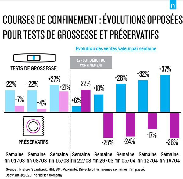 Evolution des ventes de tests de grossesses durant le premier confinement
