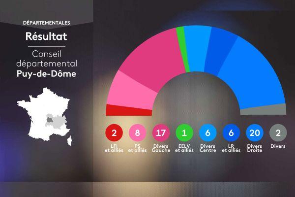 Couleur politique des élus au conseil départemental du Puy-de-Dôme.