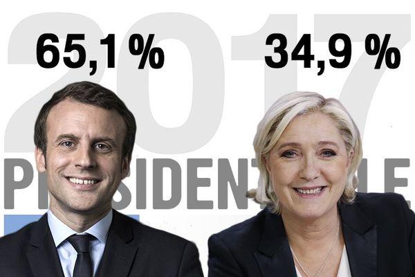 Résultats nationaux du 2nd tour de l'élection présidentielle 2017