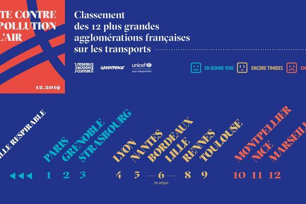 Classement des 12 plus grandes agglomérations françaises sur les transports
