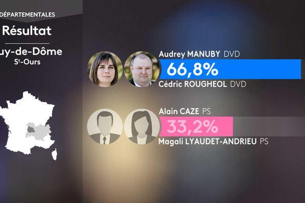 Résultat second tour des élections départementales dans le canton de Saint-Ours (Puy-de-Dôme).