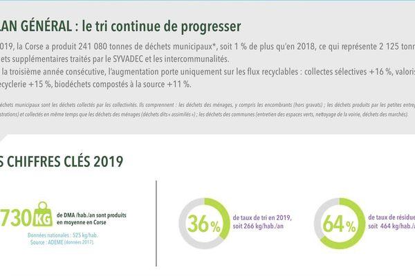 Le bilan 2019 du tri en Corse.