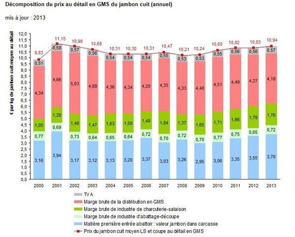 Depuis 2010, la grande distribution n'a cessé de réduire ses marges sur le prix du jambon.
