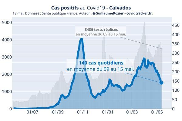 Le Calvados est le seul département de la région en dessous de la moyenne française avec un taux d'incidence à 142 le 18 mai 2021.