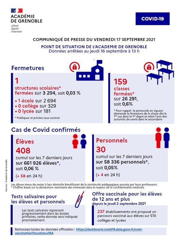Les conséquences des cas de contamination au Covid dans l'éducation nationale, dans l'académie de Grenoble.