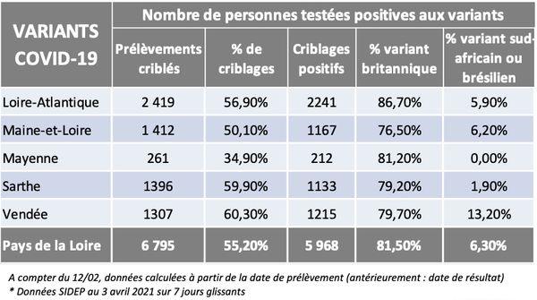 Les chiffres des variants de la COVID-19 dans les Pays de la Loire le 07 avril 2021