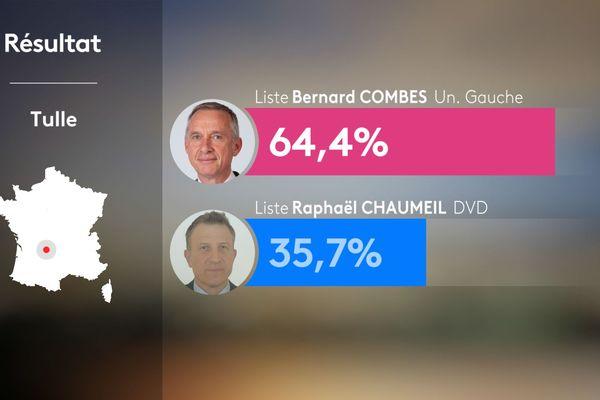 Bernard Combes réélu à Tulle dès le 1er tour des élections municipales 2020.