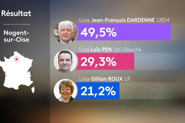 Résultat du second tour des élections municipales à Nogent-sur-Oise