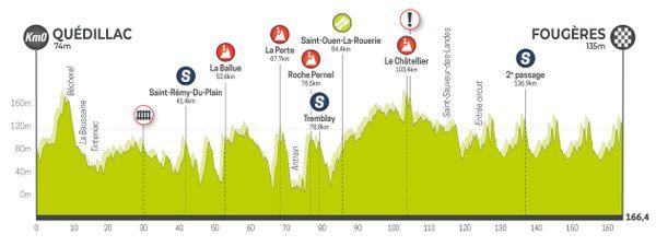 Profil de la 6e étape du Tour de Bretagne