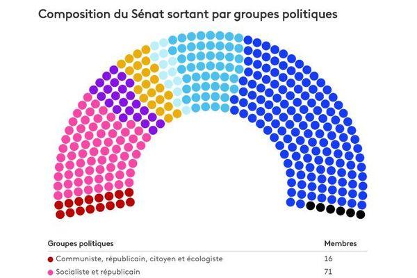 Composition du Sénat sortant par groupes politiques