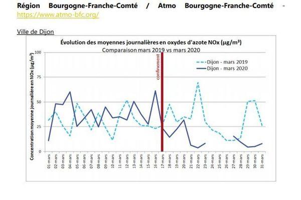 Evolution moyennes journalières en oxydes d'azote à Dijon entre mars 2019 et mars 2020