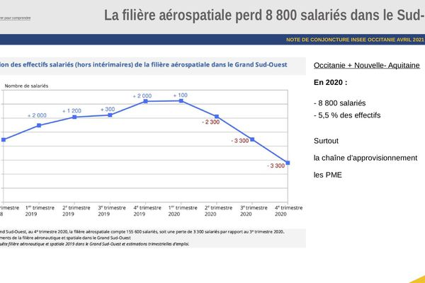 Aéronautique : évolution de l'emploi en Occitanie