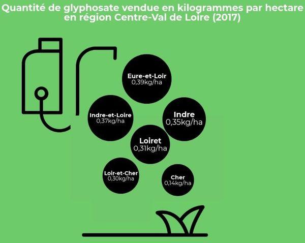 quantité de glyphosate vendue en kilogrammes par hectare en région Centre-Val de Loire (2017)