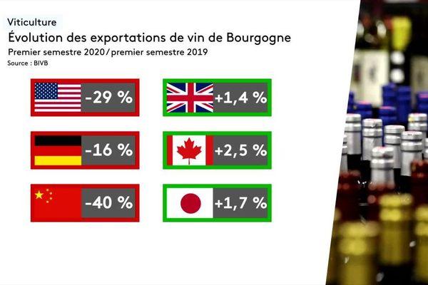 Les exportations des vins de Bourgogne ont connu des fortunes diverses entre le premier semestre 2019 et le premier semestre 2020.