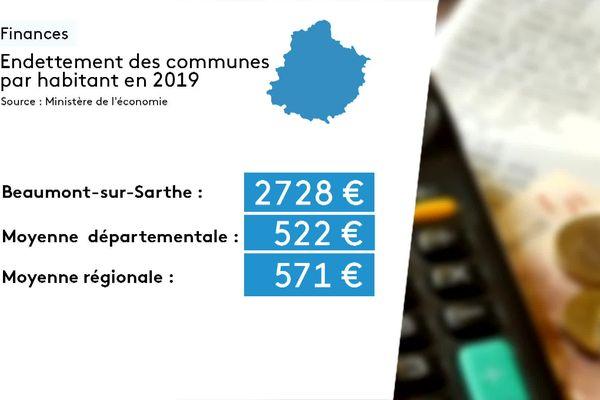 Beaumont-sur-Sarthe est l'une des communes les plus endettées du département.