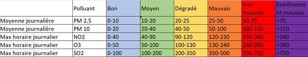 Concentrations exprimées en µm/m3