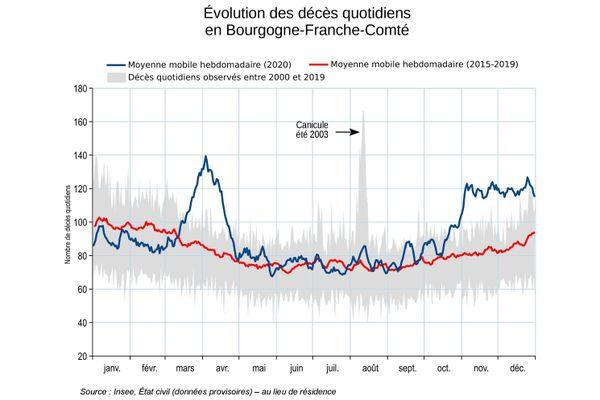 La moyenne des décès enregistrées en 2020 en Bourgogne-Franche-Comté (en bleu) s'écarte grandement de la moyenne des cinq années précédentes (en rouge) pendant la première et la seconde vague de Covid-19.
