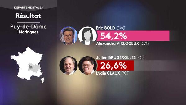 Les résultats du 1er tour des élections départementales à Maringues (Puy-De-Dôme).