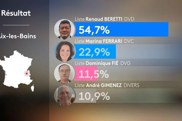 Résultats du 1er tour des municipales 2020 à Aix-les-Bains en Savoie