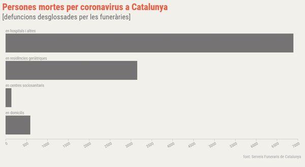 Répartition des décès par coronavirus en Catalogne au 4 mai 2020 au soir.