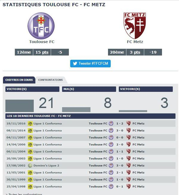 Statistiques Toulouse FC vs FC Metz