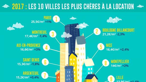 Le top 10 des villes les plus chères de France dans l'immobilier.