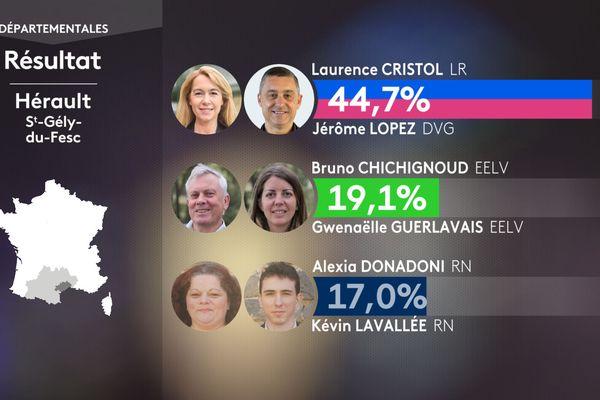Résultat du premier tour des élections départementales pour le canton de St-Gély-du-Fesc dans l'Hérault le 20 juin 2021
