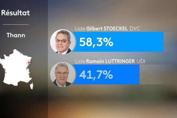 ilbert Stoeckel est élu maire de Thann avec 58,29%