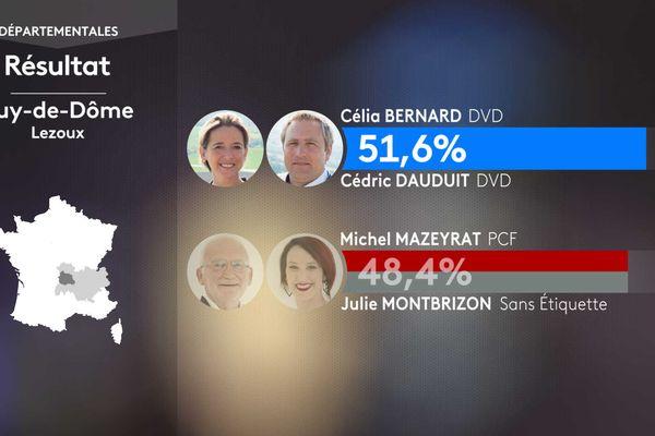 Résultat second tour des élections départementales dans le canton de Lezoux (Puy-de-Dôme).