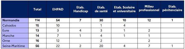 Nombre de clusters en Normandie au 15 janvier 2021.