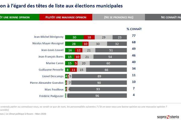 Notoriété et popularité des têtes de liste.