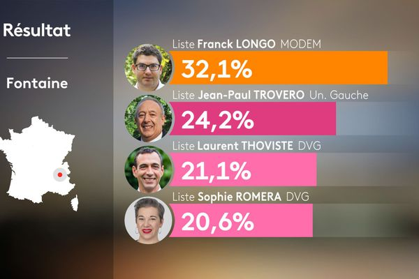 Résultats du 1er tour des municipales 2020 à Fontaine en Isère