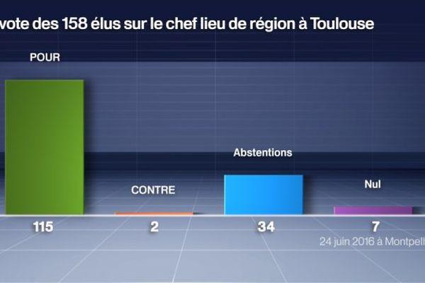 Les votes pour et contre le chef lieu de la région Occitanie à Toulouse - 24 juin 2016.