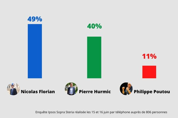 L'enquête sur les intentions de vote place Nicolas Florian en tête du second tour. Elle a été réalisée pour France 3 Nouvelle-Aquitaine, France-Bleu et Sud-Ouest. 15 & 16 juin auprès de 806 électeurs inscrits à Bordeaux, par téléphone.
