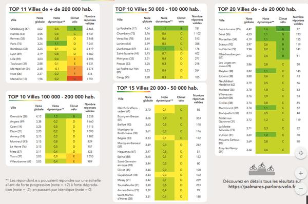 De très favorable au vélo, en vert, à très défavorable en rouge, le classements des villes