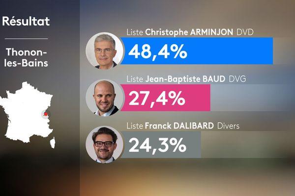 Résultats du 2nd tour des municipales 2020 à Thonon-les-Bains en Haute-Savoie
