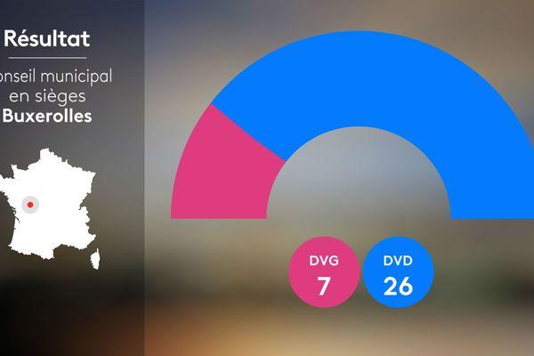 Répartition des sièges au conseil municipal 2020 - Buxerolles