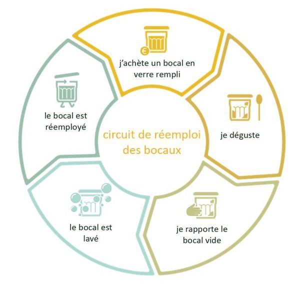 Le circuit de réemploi des bocaux, proposé par l'Association Bocaux&Co