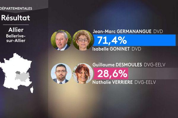 Les résultats du 1er tour dans le canton de Bellerive-sur-Allier.
