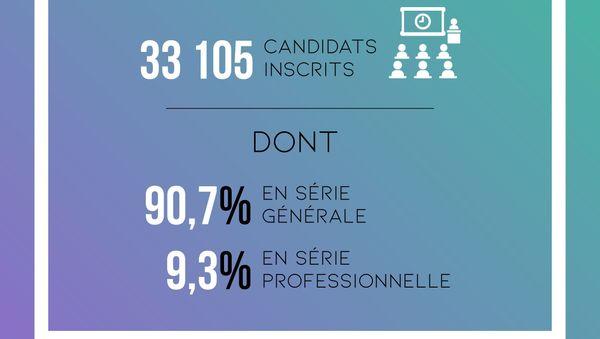 Nombre de candidats inscrits au diplôme national du brevet 2019 dans le Languedoc et le Roussillon
