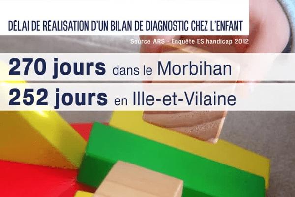 Délai d'attente pour la réalisation du diagnostic en Ille-et-Vilaine et dans le Morbihan