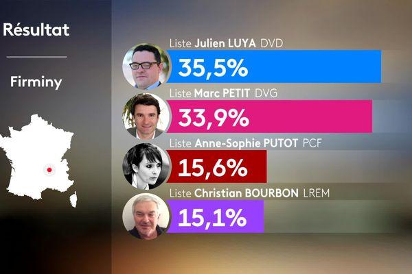 Firminy (Loire) , les résultats du premier tour des élections municipales 2020 : le maire sortant en ballottage défavorable