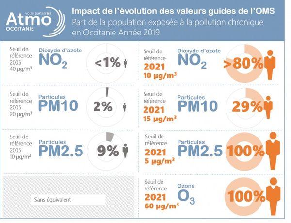 Etat de la pollution atmosphérique en Occitanie d'après les nouveaux seuils de référence de l'OMS