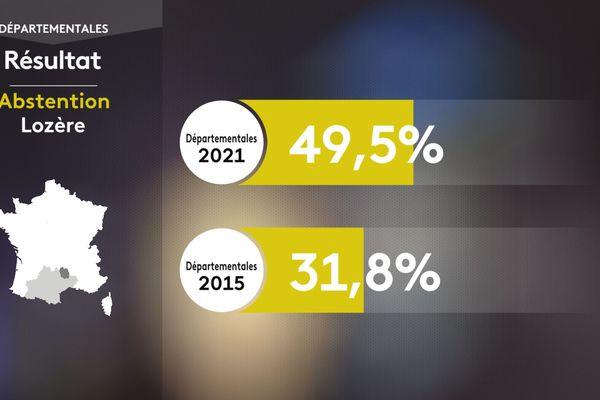 En Lozère, l'abstention pour les élections régionales et départementales est passée de 31,8 % en 2015 à 49,5% en 2021.